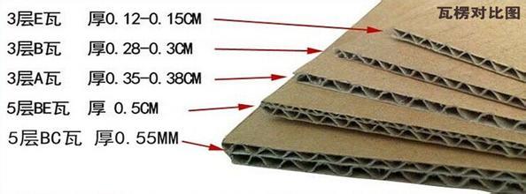 纸板的楞形讲解_瓦楞纸箱
